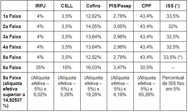 Percentual de Repartição dos Tributos